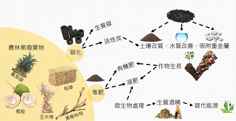 農業廢棄物循環經濟研究